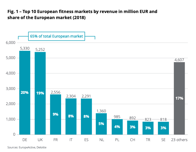 Fitness European market